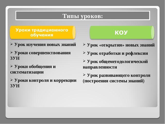 Урок «открытия» новых знаний Урок отработки и рефлексии Урок общеметодологич...