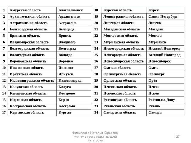 * Филиппова Наталья Юрьевна учитель географии высшей категории 1Амурская обл...