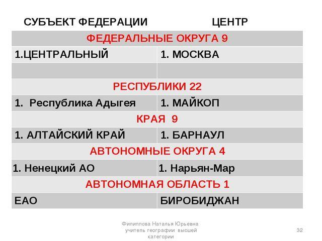 * Филиппова Наталья Юрьевна учитель географии высшей категории СУБЪЕКТ ФЕДЕРА...