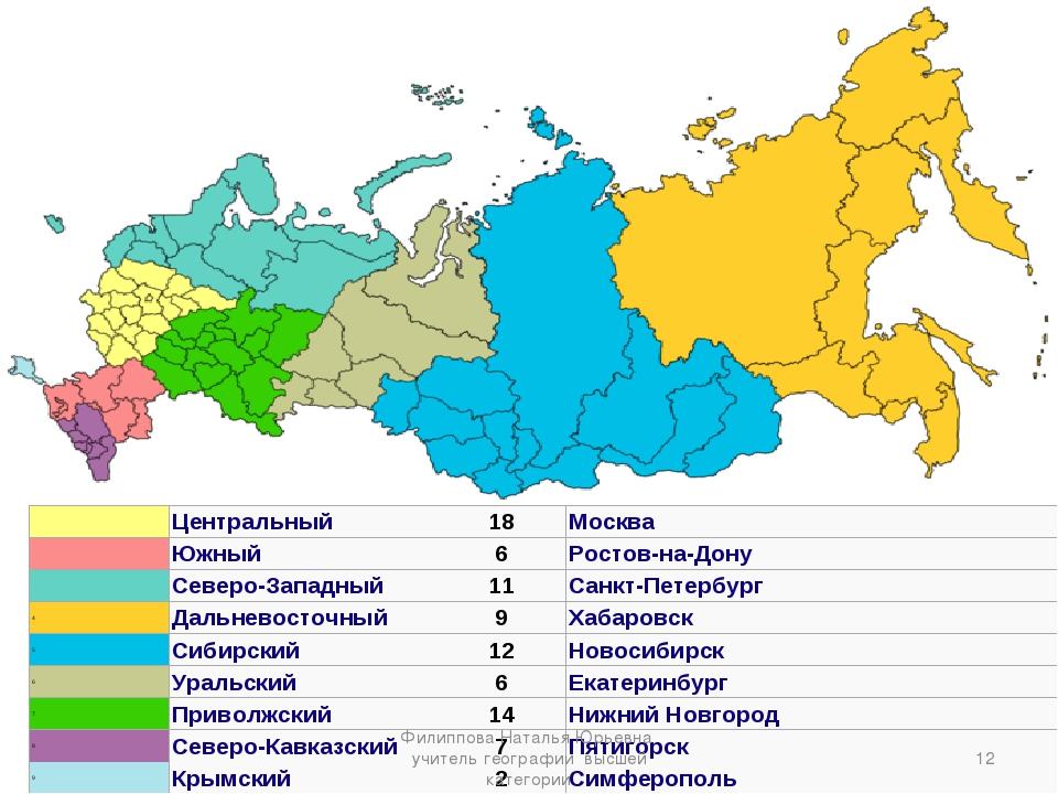 * Филиппова Наталья Юрьевна учитель географии высшей категории Центральный1...