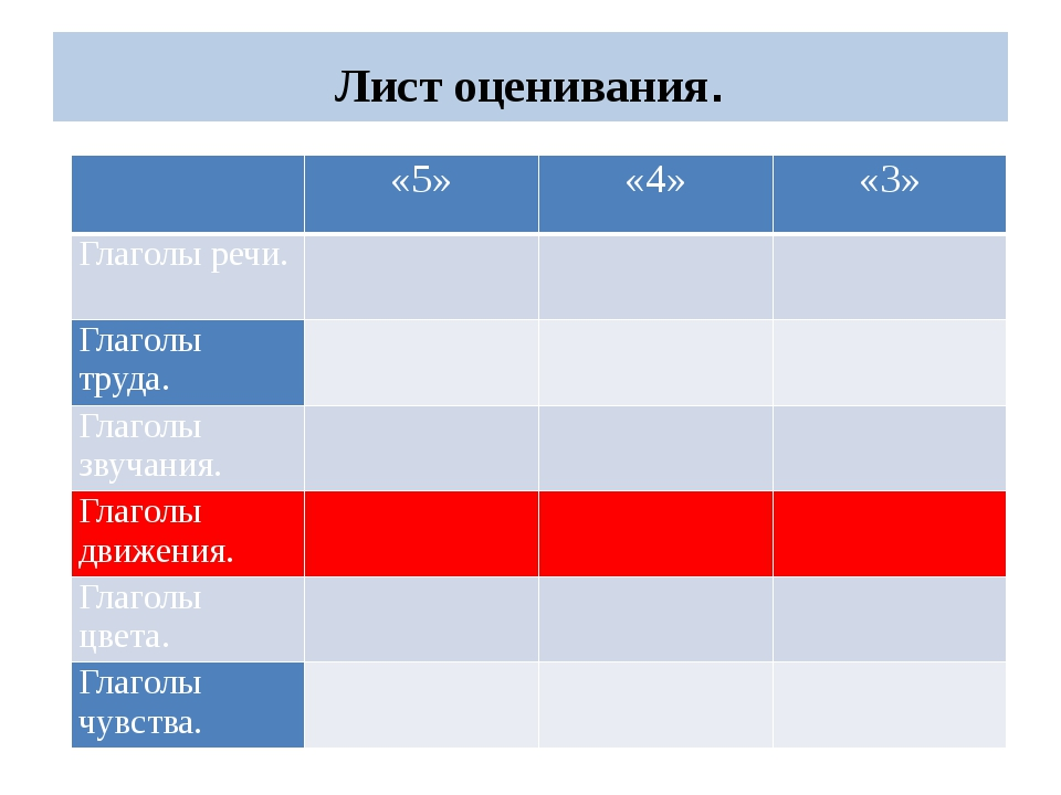 Лист оценивания.  «5» «4» «3» Глаголы речи. Глаголытруда.   Глаголызвучани...