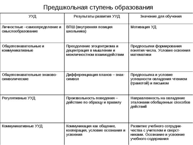 Предшкольная ступень образования УУДРезультаты развития УУДЗначение для обу...