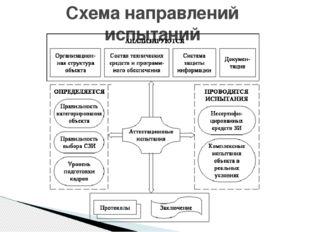 Схема направлений испытаний