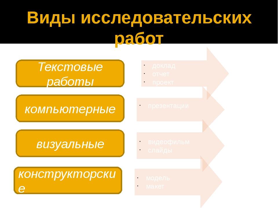 Виды исследовательских работ Текстовые работы доклад отчет проект компьютерны...