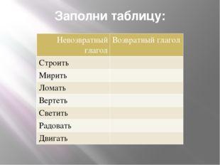 Заполни таблицу: Невозвратный глагол Возвратный глагол Строить Мирить Ломать