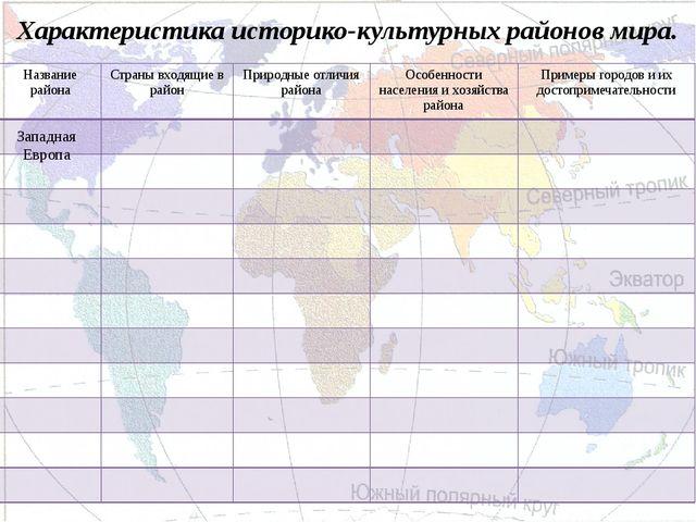 Характеристика историко-культурных районов мира. Западная Европа Название рай...