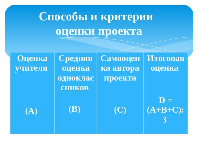 Способы и критерии оценки проекта Оценка учителя (А) Средняя оценка одноклас...