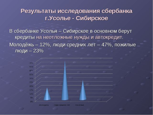Результаты исследования сбербанка г.Усолье - Сибирское В сбербанке Усолья – С...