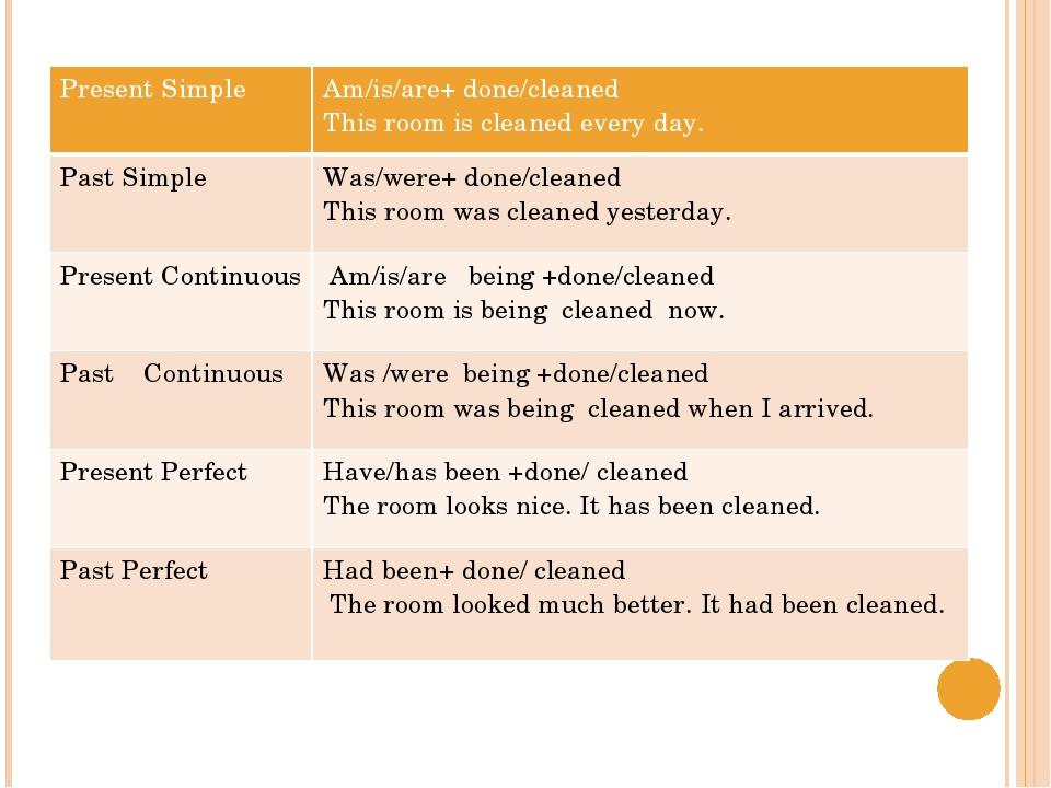 Present Simple Am/is/are+ done/cleaned This room is cleaned everyday. Past Si...