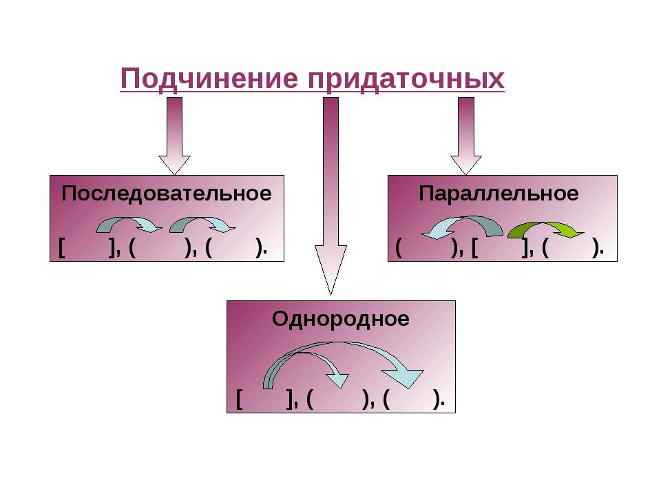 Подчинение придаточных Последовательное [ ], ( ), ( ). Параллельное ( ), [ ],...