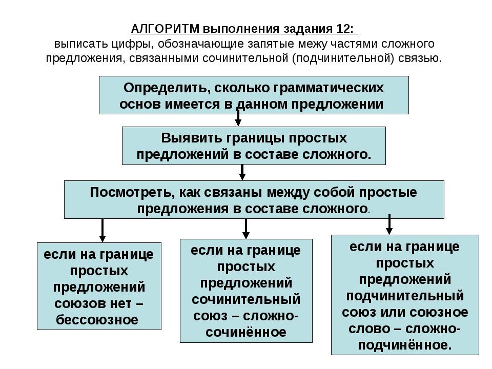 Определить, сколько грамматических основ имеется в данном предложении Выявить...