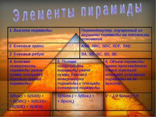1. Высота пирамиды:Перпендикуляр, опущенный из вершины пирамиды на плоскость