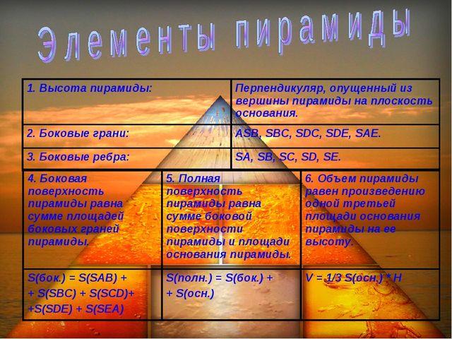 1. Высота пирамиды:Перпендикуляр, опущенный из вершины пирамиды на плоскость...
