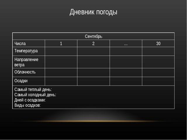 Из графика видно, какая влажность была в москве в ноябре  в подготовленных в помощь педагогам методических реко.