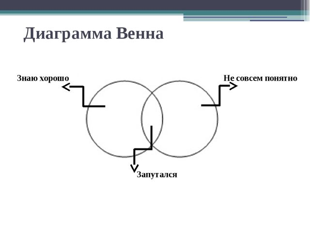 Диаграмма Венна Знаю хорошо Запутался Не совсем понятно