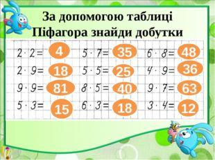 За допомогою таблиці Піфагора знайди добутки чисел. 4 18 81 15 35 25 40 18 48