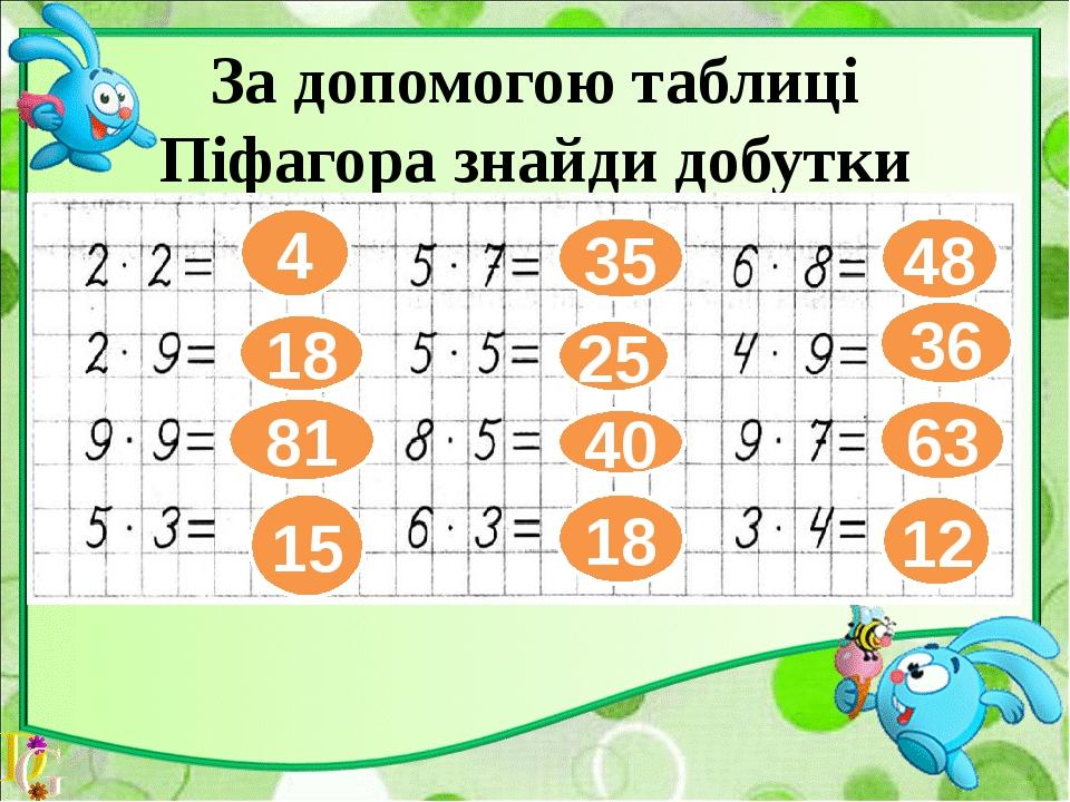 За допомогою таблиці Піфагора знайди добутки чисел. 4 18 81 15 35 25 40 18 48...