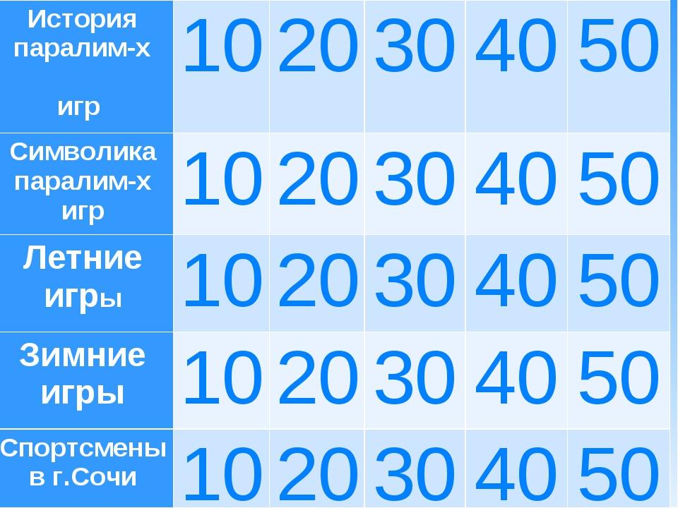 История паралим-х игр1020304050 Символика паралим-х игр1020304050 Л...