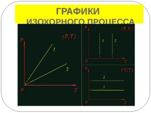 ЗАДАЧА (образец) р Какие процессы представлены 2 3 на графике и как изменяютс