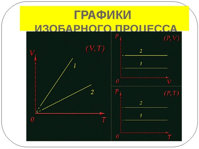 – изменение состояния газа при постоянном объёме (V = const) Закон Шарля: для...