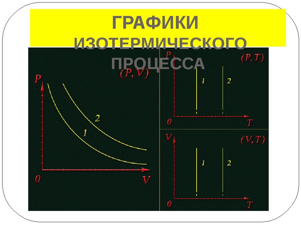 – изменение состояния газа при постоянном давлении (р = const ) Закон Гей –...