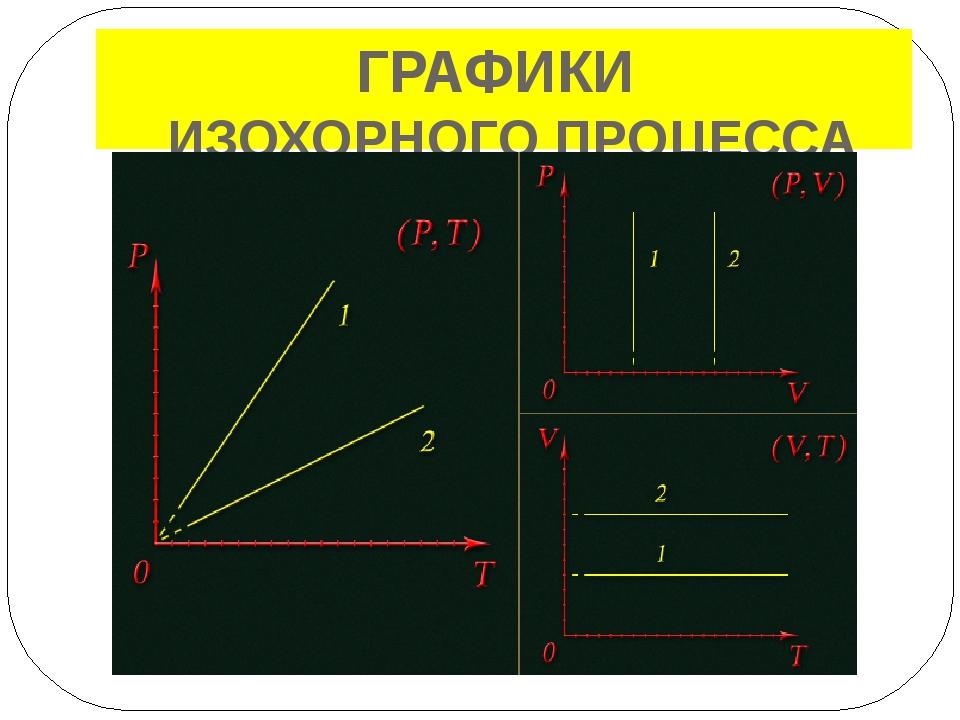 ЗАДАЧА (образец) р Какие процессы представлены 2 3 на графике и как изменяютс...