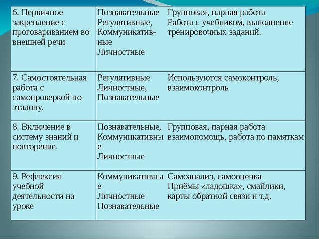 6. Первичное закрепление с проговариванием во внешней речи Познавательные Ре...