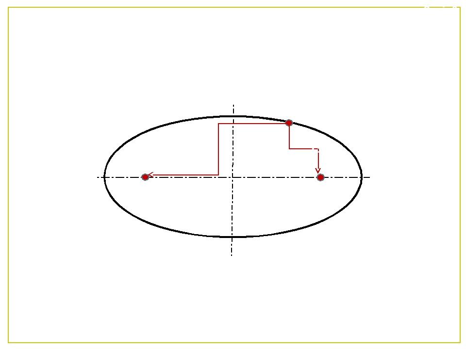 Слайд3 Еліпсом називається замкнена плоска крива, що являє собою геометричне...