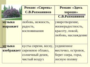 Романс «Сирень» С.В.РахманиновРоманс «Здесь хорошо» С.В.Рахманинов музыка в