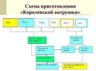 Схема приготовления «Королевской ватрушки»