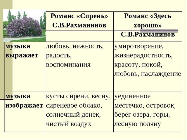 Романс «Сирень» С.В.РахманиновРоманс «Здесь хорошо» С.В.Рахманинов музыка в...