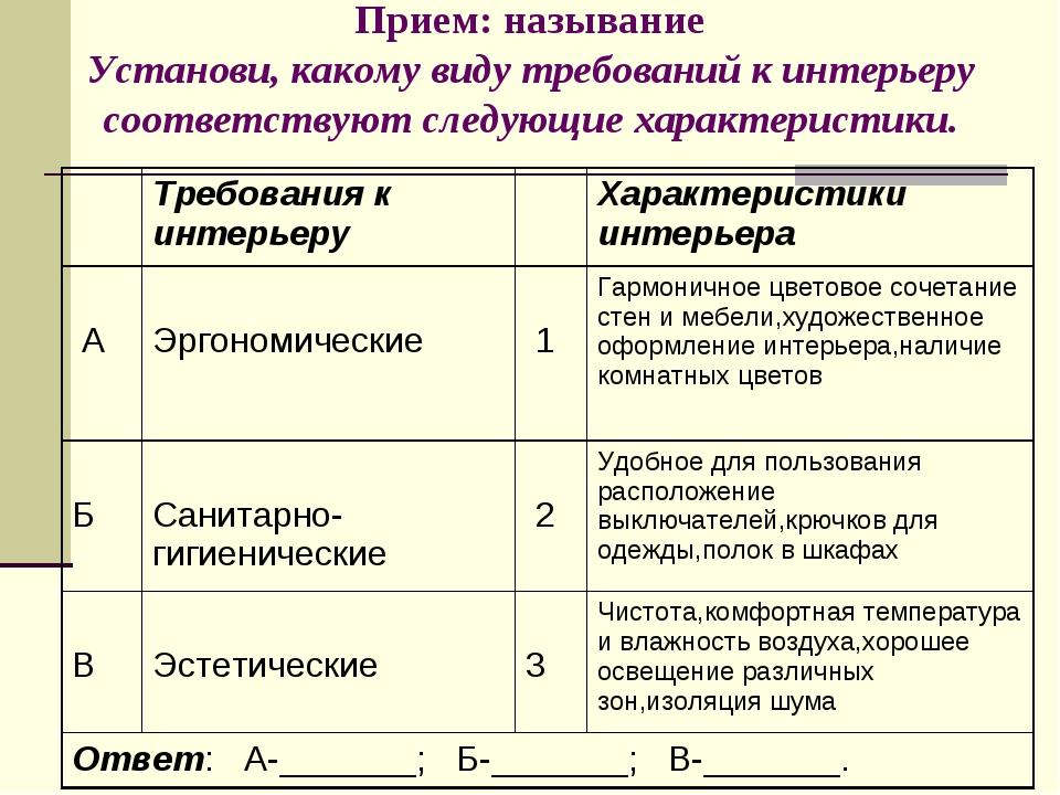 Прием: называние Установи, какому виду требований к интерьеру соответствуют с...