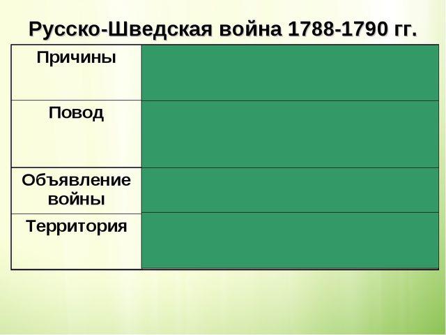Русско-Шведская война 1788-1790 гг.