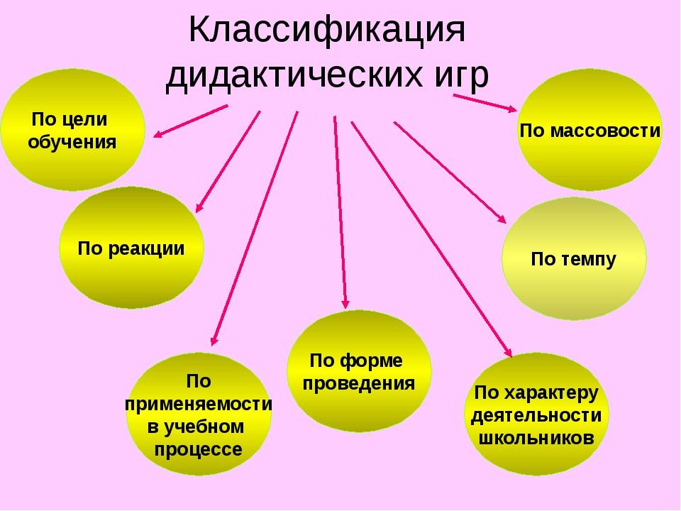 Классификация дидактических игр По массовости По применяемости в учебном про...