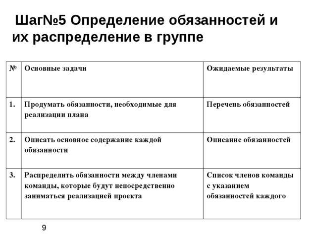 Шаг№5 Определение обязанностей и их распределение в группе № Основные задачи...