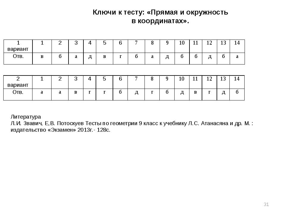 Ключи к тесту: «Прямая и окружность в координатах». * Литература Л.И. Звавич,...