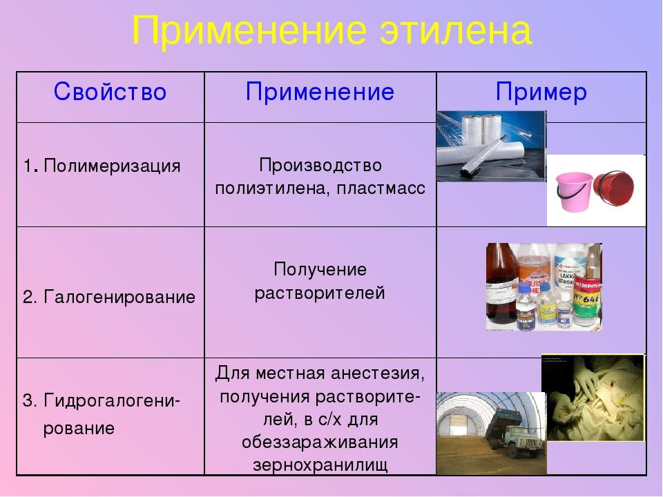 Применение этилена СвойствоПрименениеПример 1. Полимеризация Производство...