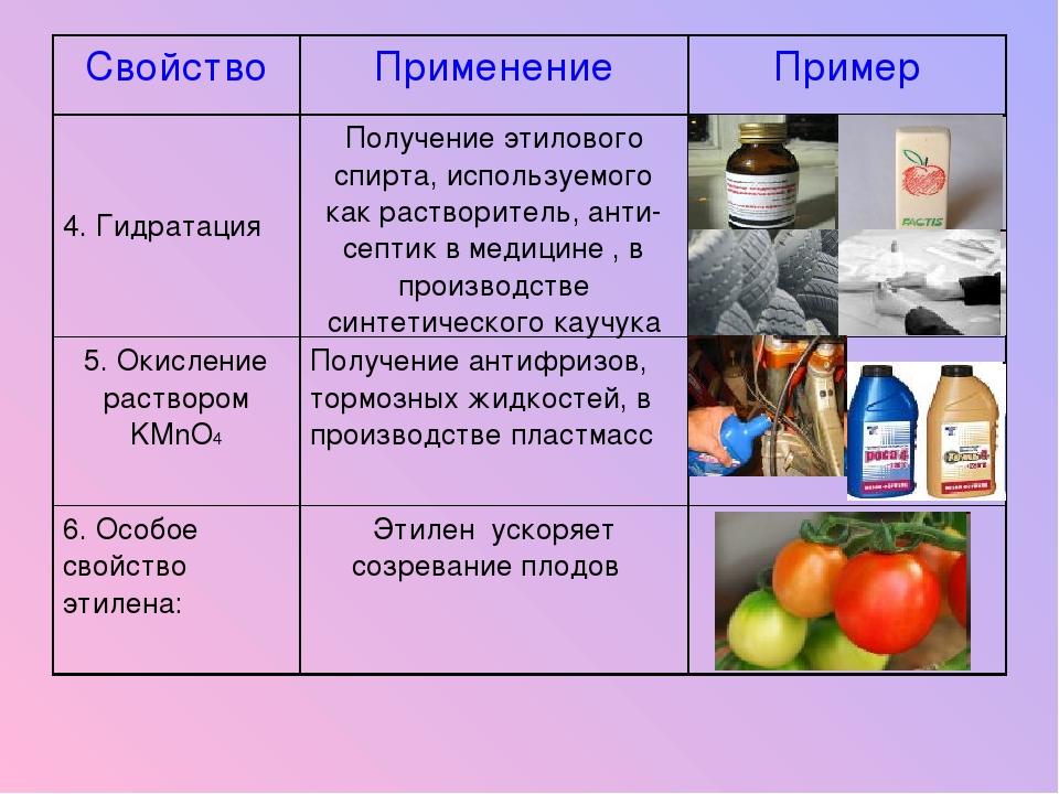 СвойствоПрименениеПример 4. ГидратацияПолучение этилового спирта, использу...