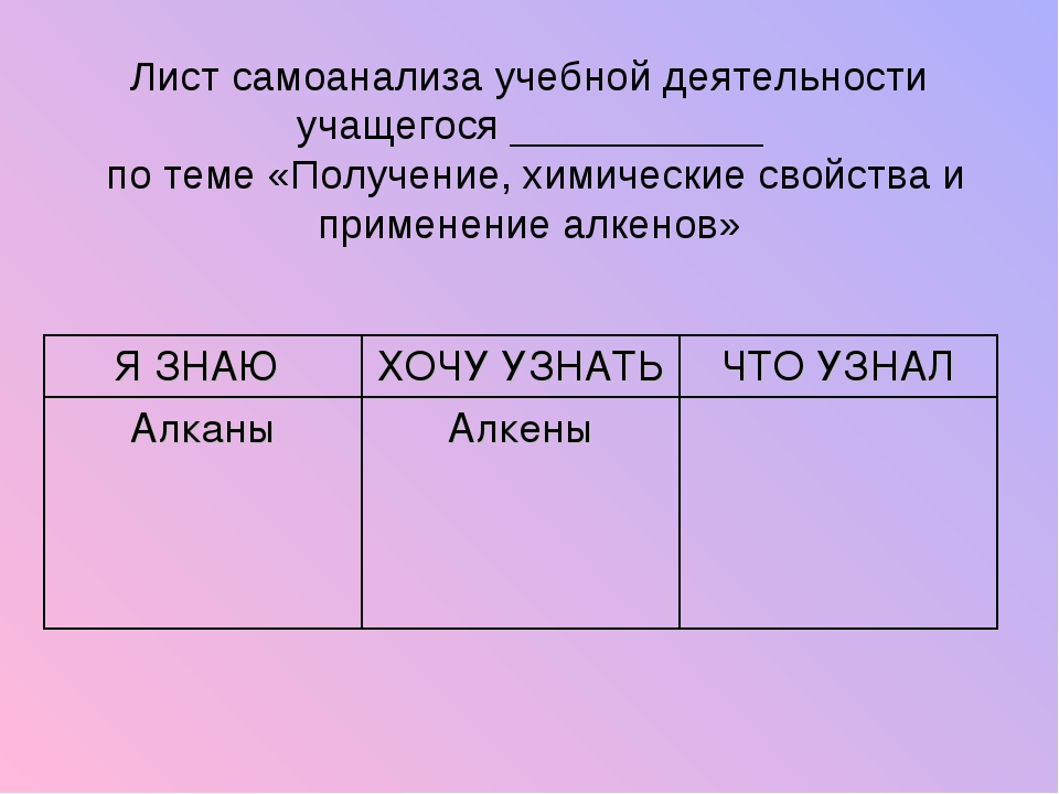 Лист самоанализа учебной деятельности учащегося ___________ по теме «Получен...
