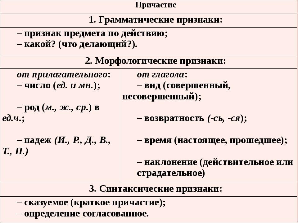 Причастие 1. Грамматические признаки: – признак предмета по действию; – какой...
