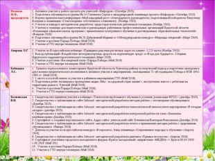 Иванова М.Н., председатель1. Активное участие в работе проекта для учителей