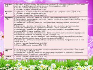 Ковальчук Ю.Н.1. Диплом за I место в летнем фестивале Всероссийского физкуль