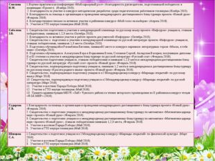 Смолина Н.М.1.Научно-практическая конференция «Мой карьерный рост» (благодар