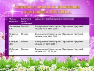 Сведения о педагогах, прошедших аттестацию в 2015-2016 г. №Ф.И.О. педагогаК