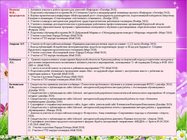 Иванова М.Н., председатель1. Активное участие в работе проекта для учителей...