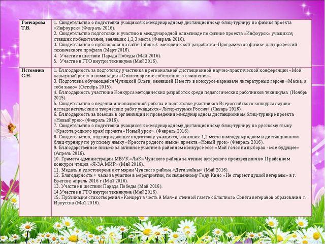 Гончарова Т.В.1. Свидетельство о подготовки учащихся к международному дистан...
