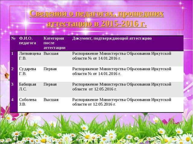 Сведения о педагогах, прошедших аттестацию в 2015-2016 г. №Ф.И.О. педагогаК...