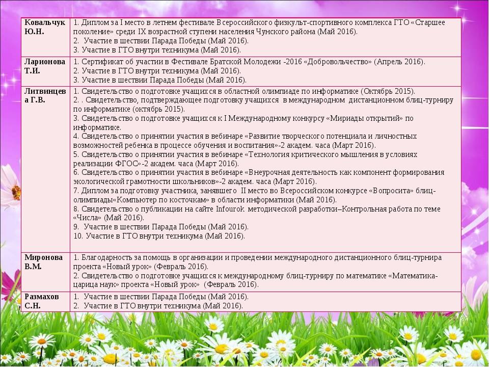 Ковальчук Ю.Н.1. Диплом за I место в летнем фестивале Всероссийского физкуль...