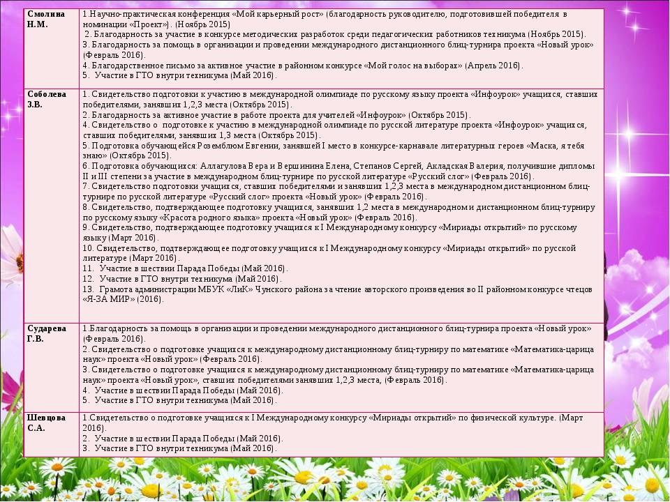Смолина Н.М.1.Научно-практическая конференция «Мой карьерный рост» (благодар...