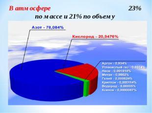 В атмосфере 23% по массе и 21% по объему